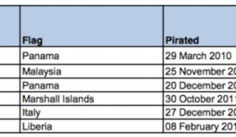 Dernières nouvelles de la piraterie (11 février 2012)