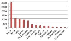 Plus de 8000 tués, dont plus de 500 enfants, en Syrie