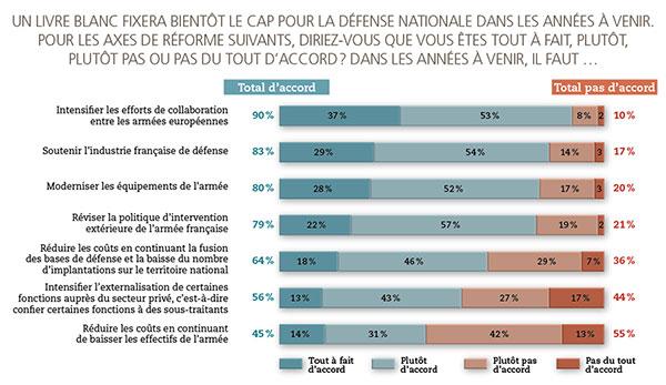 Les Français aiment l'armée quand elle s'européanise et… quand elle défend les intérêts français