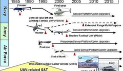 DronesEvolutionSchema@Us