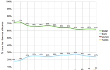 Stat ReservesChange1999-2012