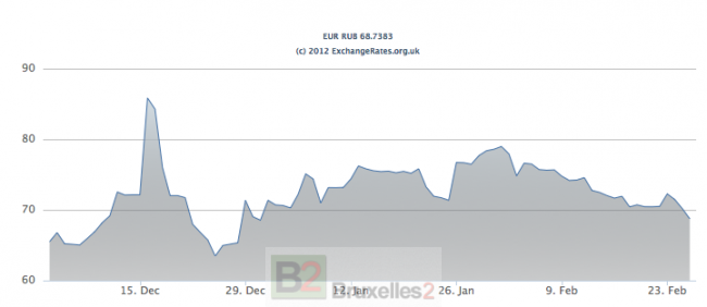Cours du rouble russe ces 3 derniers mois (source  : exchangerates)