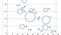 La dépendance européenne du gaz russe. La grosseur des bulles = quantité de gaz commandé. Sur laxe horizontal, la part du gaz dans le mix énergétique. Sur laxe vertical, la part de la Russie dans lapprovisionnement.  (source : Commission européenne)