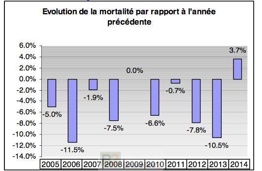 Bilan 2014 sécurité routière en France (ONISR janvier 2015)