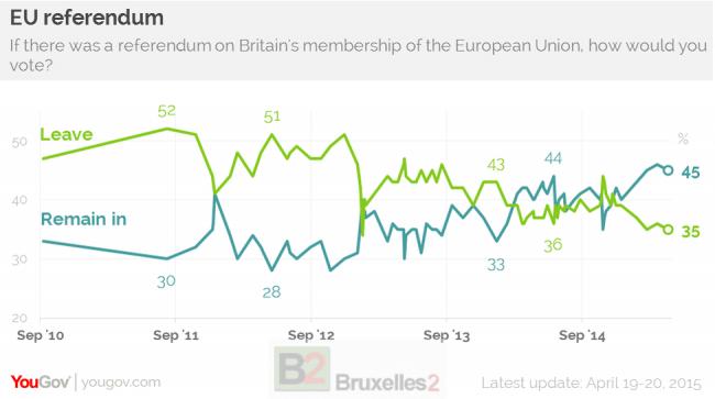 Evolution du Oui et du Non à l'Europe dans les référendums (source YouGov)