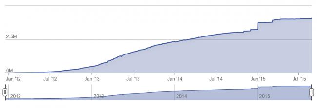 Le flux des réfugiés syriens ne faiblit pas (source : HCR aout 2015)