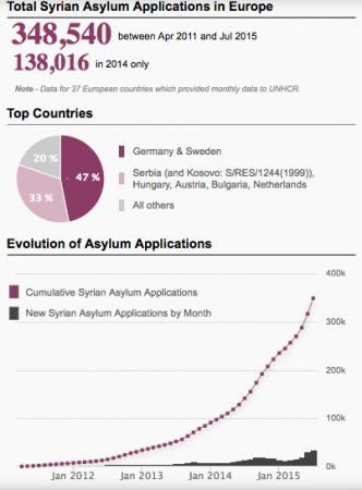 Les chiffres d'accueil des réfugiés syriens en Europe (source : HCR, avril 2011 à 2015)
