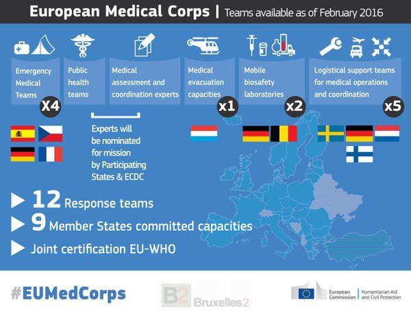 CorpsMedicalEuropeenEquipes@E1602