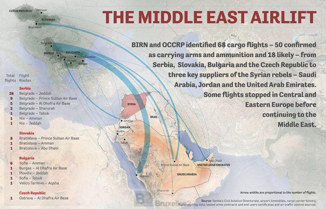 Balkans Arms Airline. Un trafic bien organisé entre Balkans et Moyen-Orient