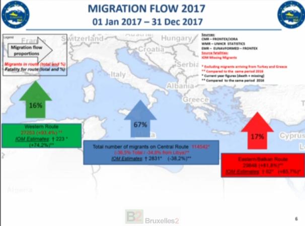 La migration passe à l'ouest