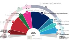 Elections 2019 : l'axe PPE-S&D perd sa majorité absolue