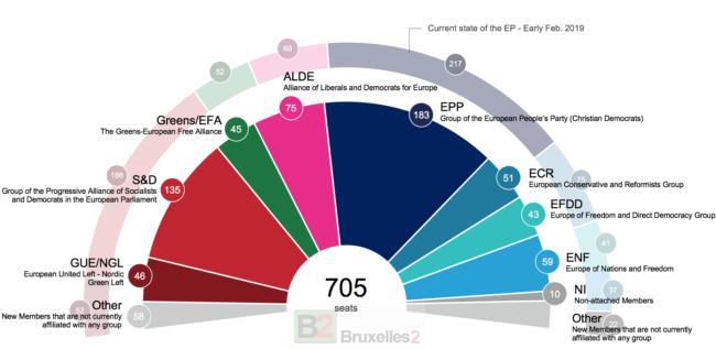 Européennes 2019 : l'axe PPE-S&D perd sa majorité absolue
