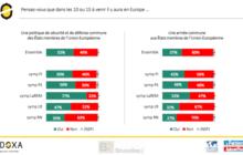 Les Français disent Oui à l'idée d'une armée européenne, mais doutent qu'elle aboutisse