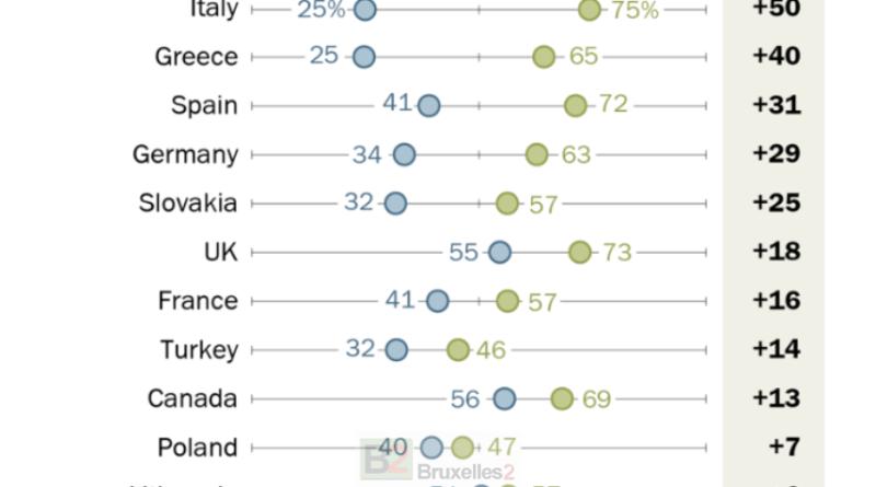 La défense des Alliés repose largement sur les États-Unis pour l'opinion publique (Pew Research Center)